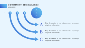 Services Technologies
